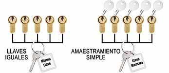 amaestramientos e igualamiento de llaves en  Alicante